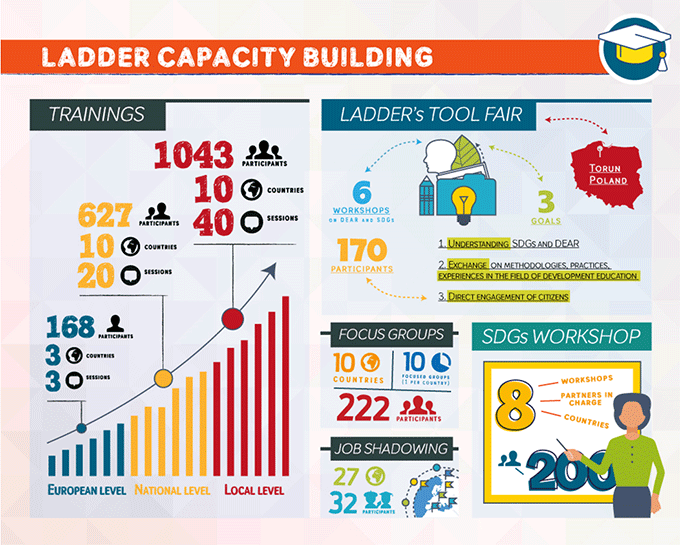 Learning from and with others – The Capacity Building dimension of the LADDER project