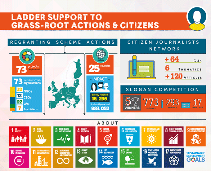Do it locally! LADDER's Grassroots Actions